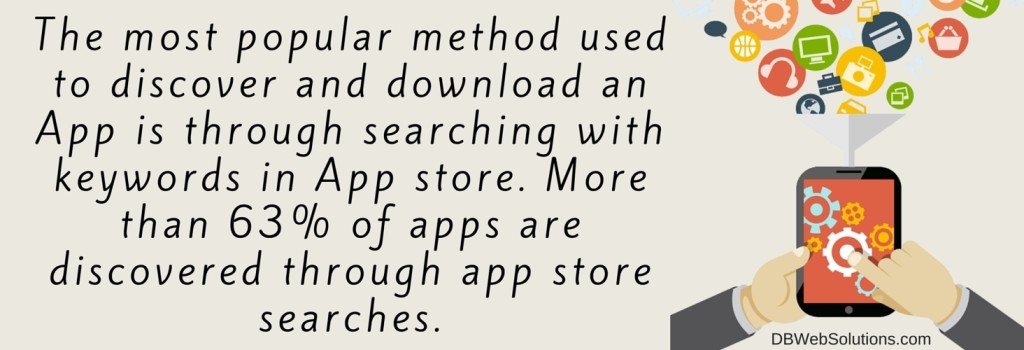 The most popular method used to discover and download an App is through searching with keywords in App store. More than 63 percent of apps are discovered through app store searches
