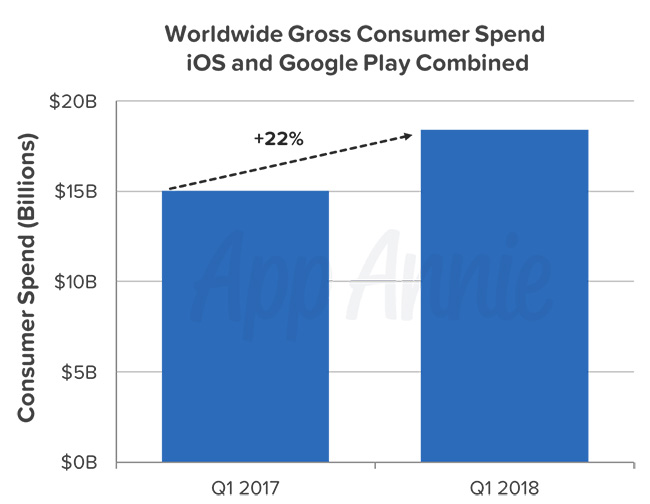 android and ios Market Revenue