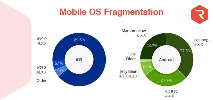 Mobile Operating system Fragmentation